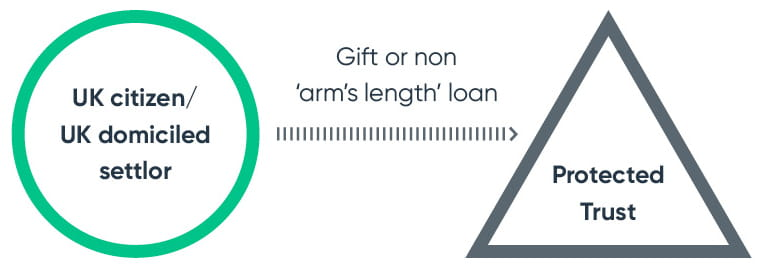 gift or non 'arm's length' loan