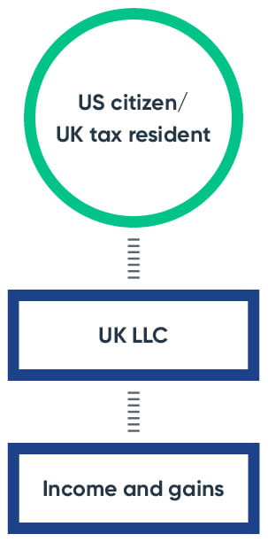 US citizen/ UK tax resident